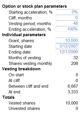 vesting schedule template fastignite inc vesting calculator